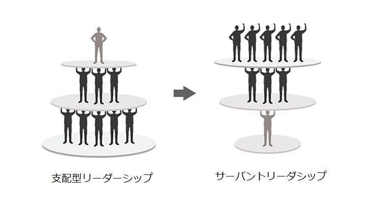 サーバントリーダーシップの考え方<出典:https://www.servantleader.jp/about>